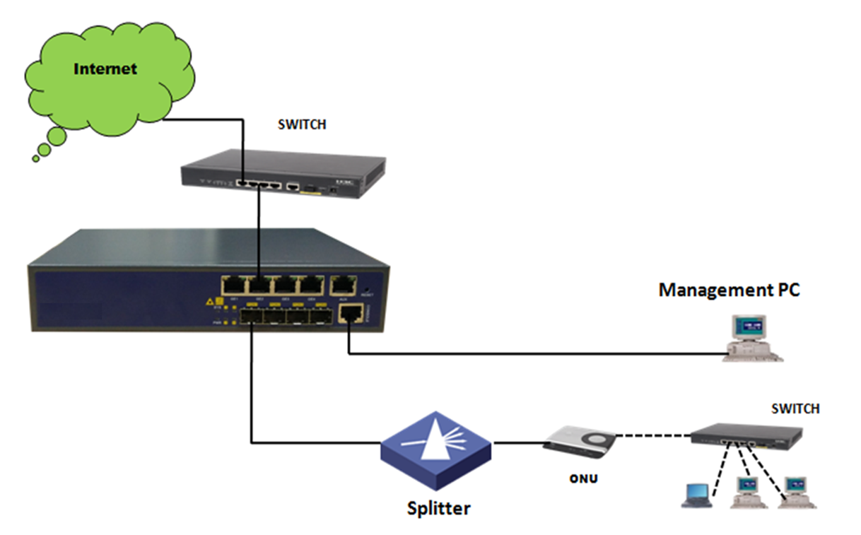 GEPON & EPON MINI OLT - YL1600D-MINI - Fiber to the home   Yetronic